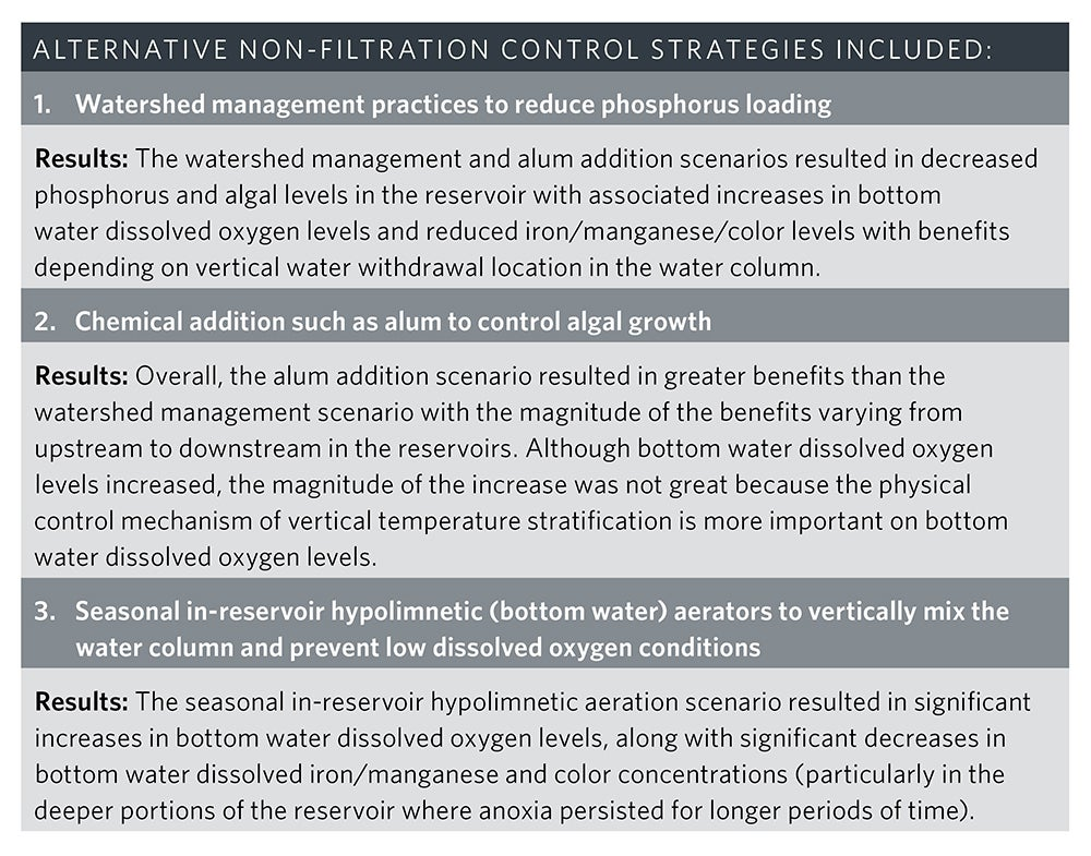 Aternative Non-Filtration Control Strategies | Reservoir Modeling Identifies Water Quality Enhancement Strategies