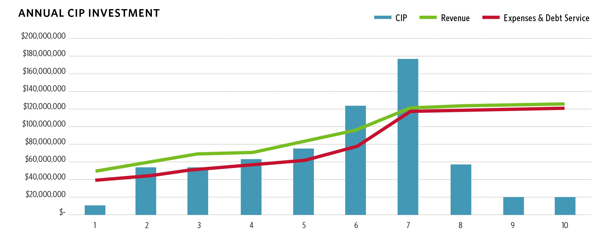 "Annual CIP Investment | ""Excel""-ing Beyond Your Goals: Using Modeling to Optimize CIP Planning"