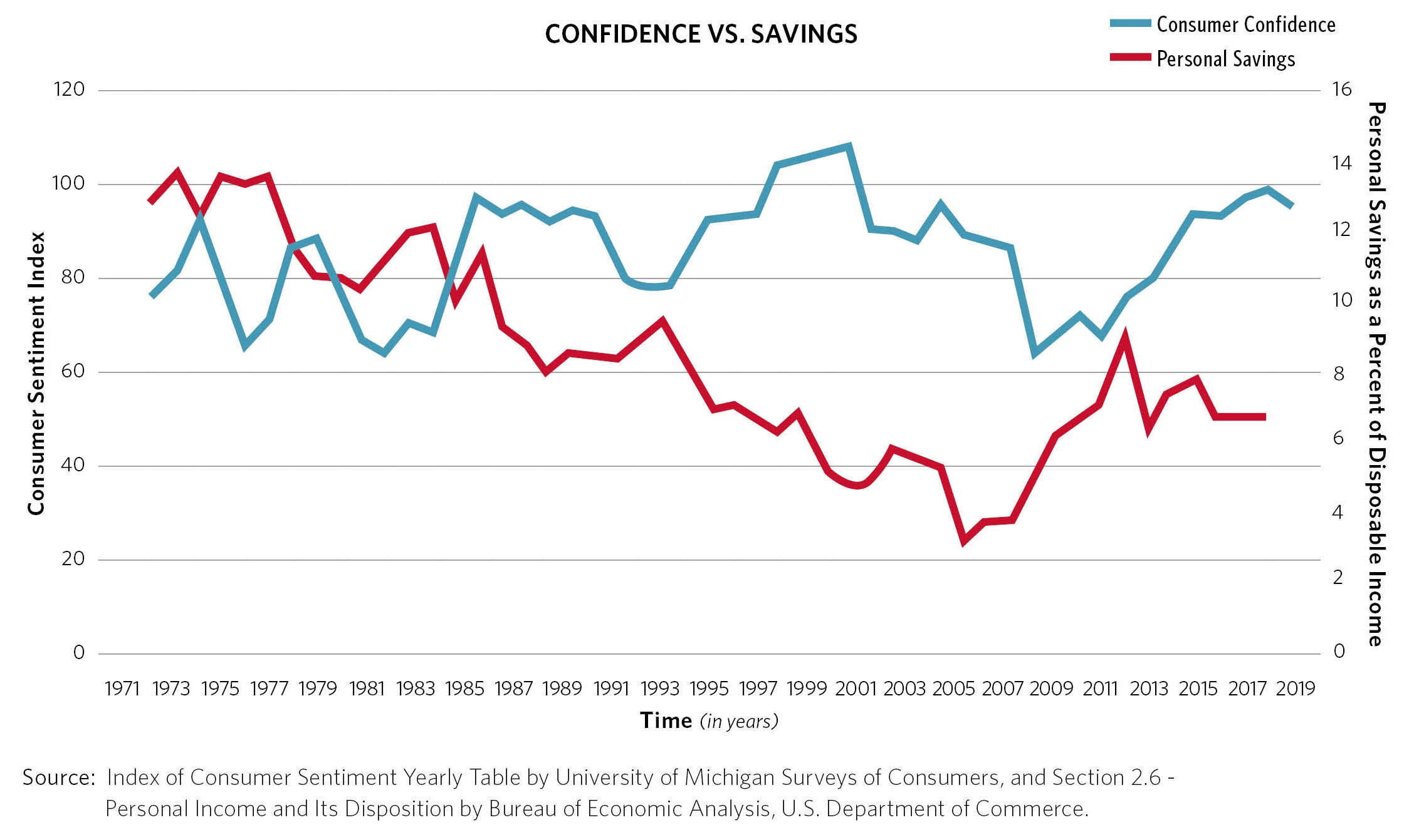 Confidence vs. Savings | H2Oh No! The Importance of Consumer Confidence in Water
