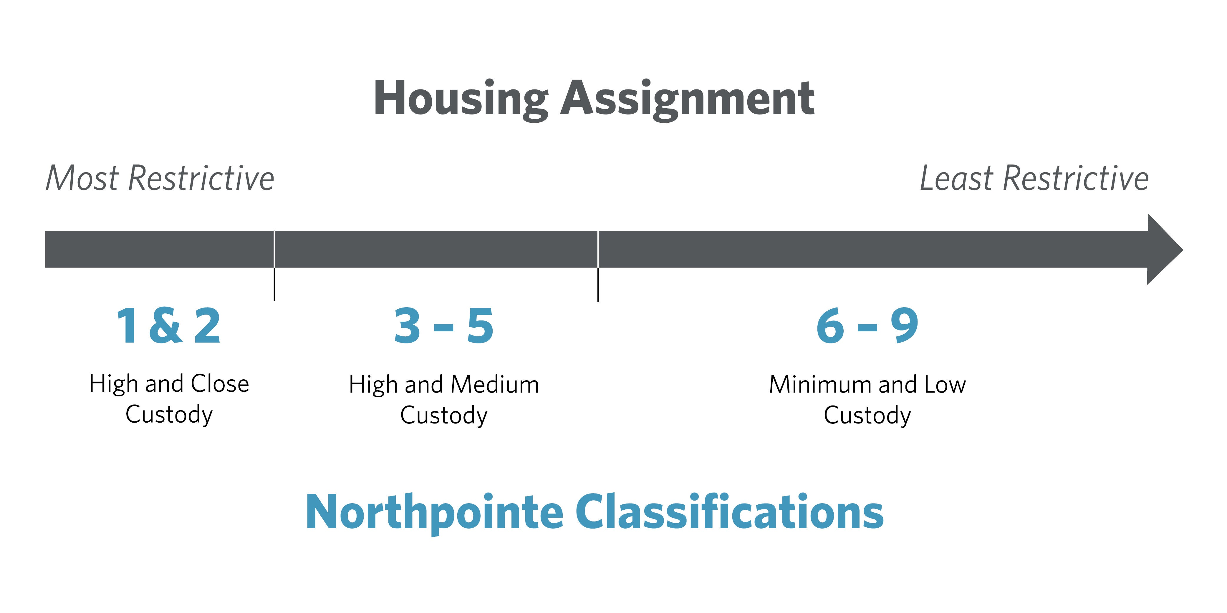 Northpointe classification