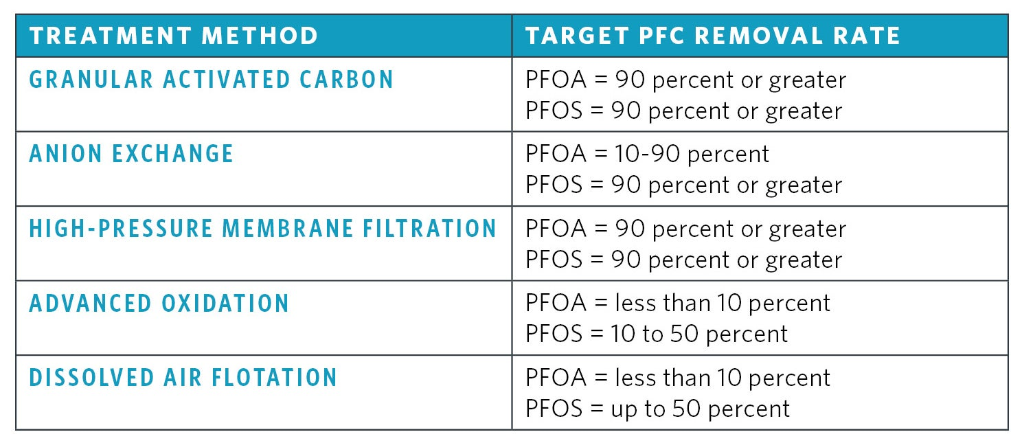 PFC Treatment Method Efficiency | The ABCs of PFCs in Water Supplies