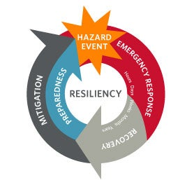 Resilincy Graphic | Building Resilient Utilities: Protecting and Preparing Your Infrastructure