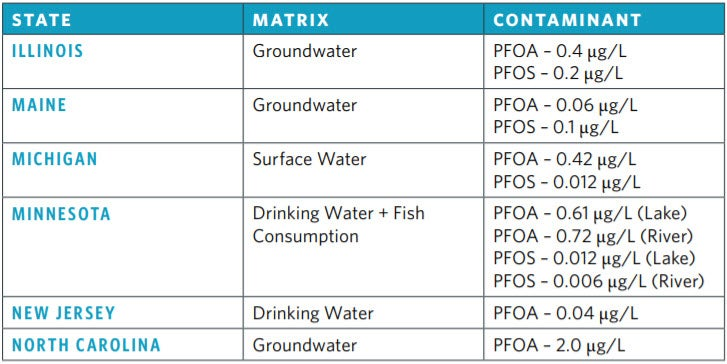 State PFC Concentration Guidelines | The ABCs of PFCs in Drinking Water Supplies