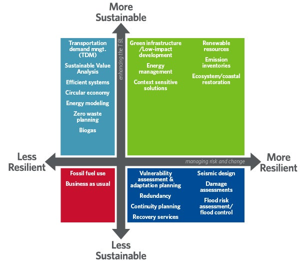 resiliency sustainability grid