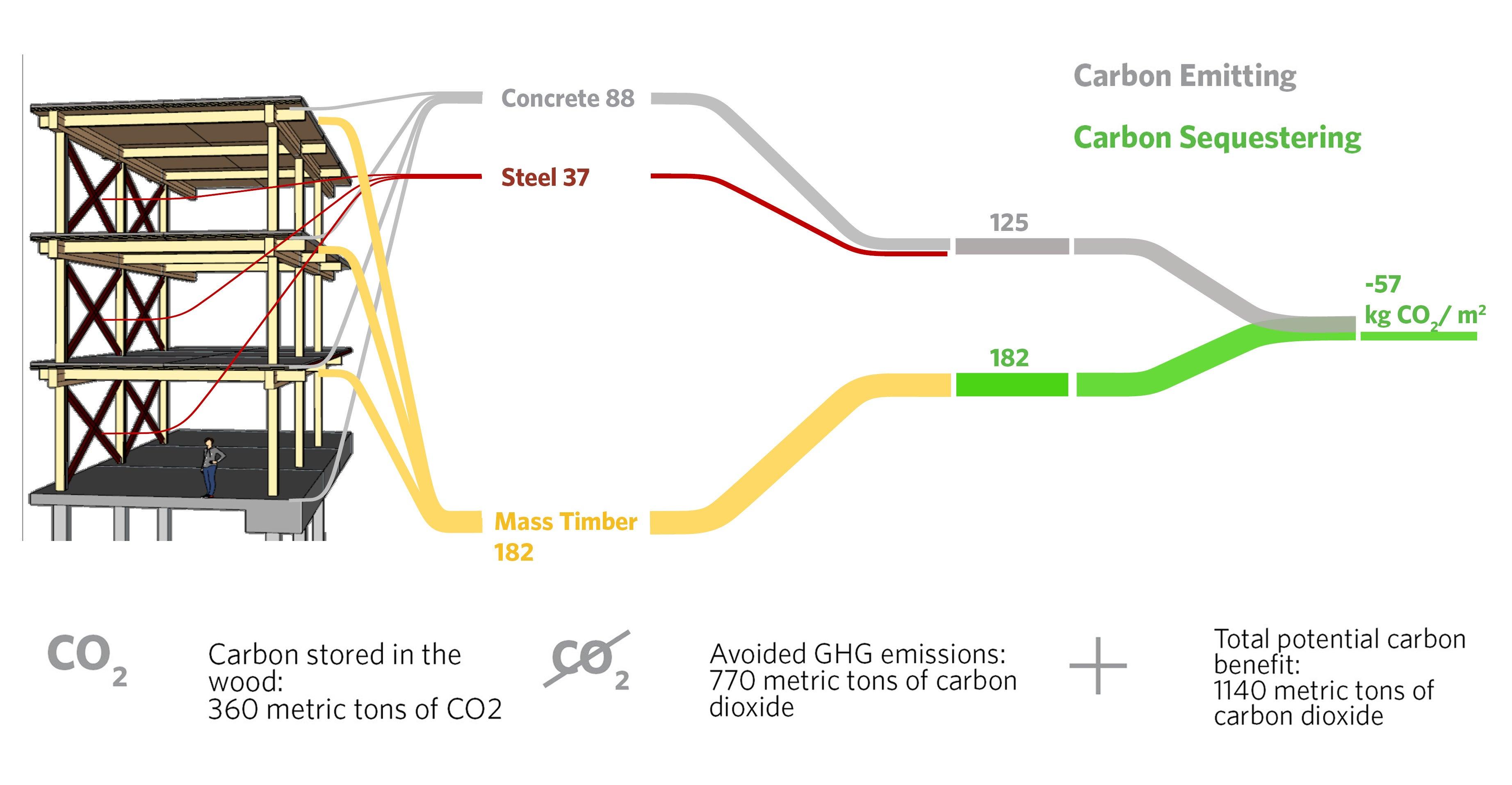 carbon sequestration OCSD Diagram