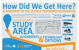 Central Omaha Transit Alternatives Analysis Locally Preferred Alternative Infographic