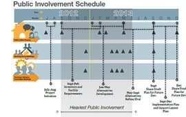 Anchorage International Airport 2014 Master Plan Update